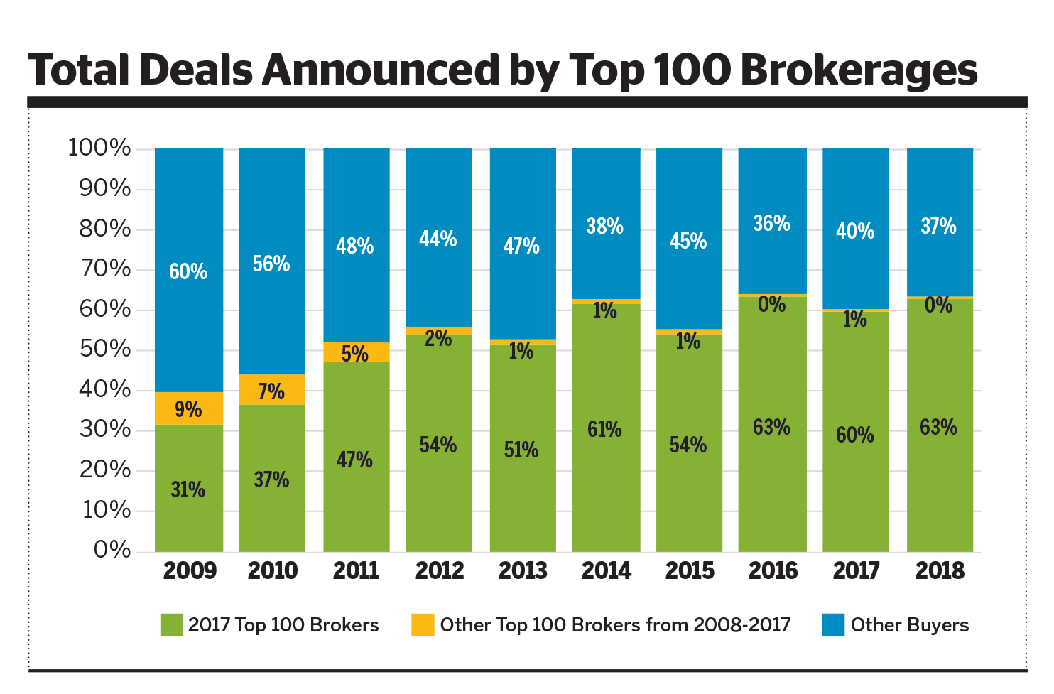 3c315343997 Consolidation continues to play a large role in the makeup of the top 100  brokerages