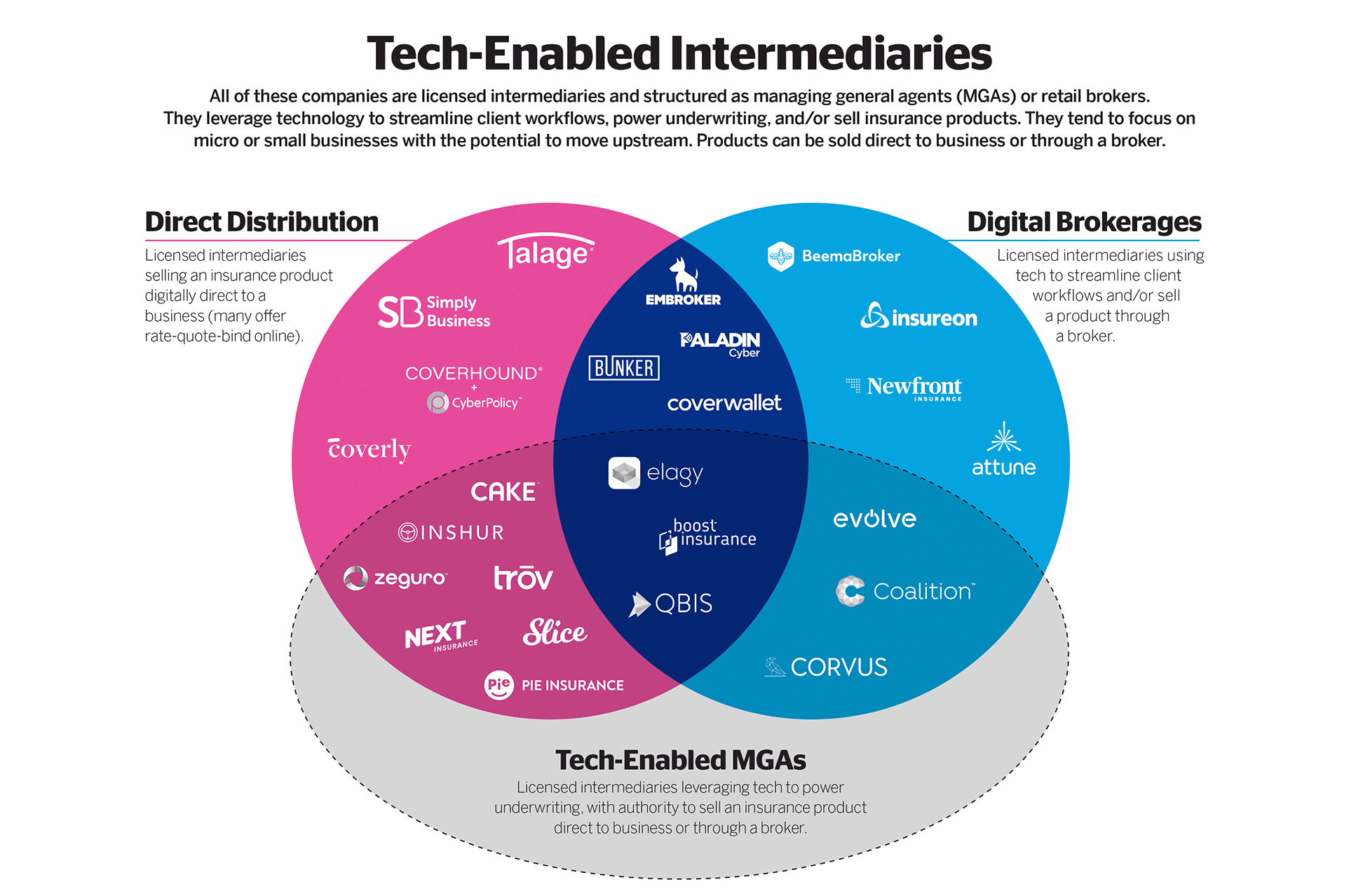 25 Insurtechs to Know