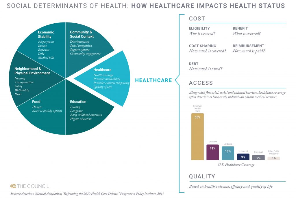 Social Determinants of Health Surface in U.S. Policy Agenda