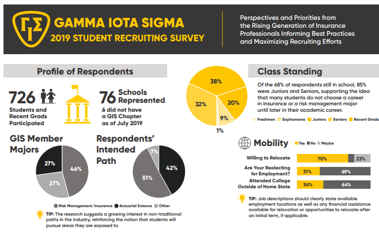 Student Recruiting Survey: The Future of Talent