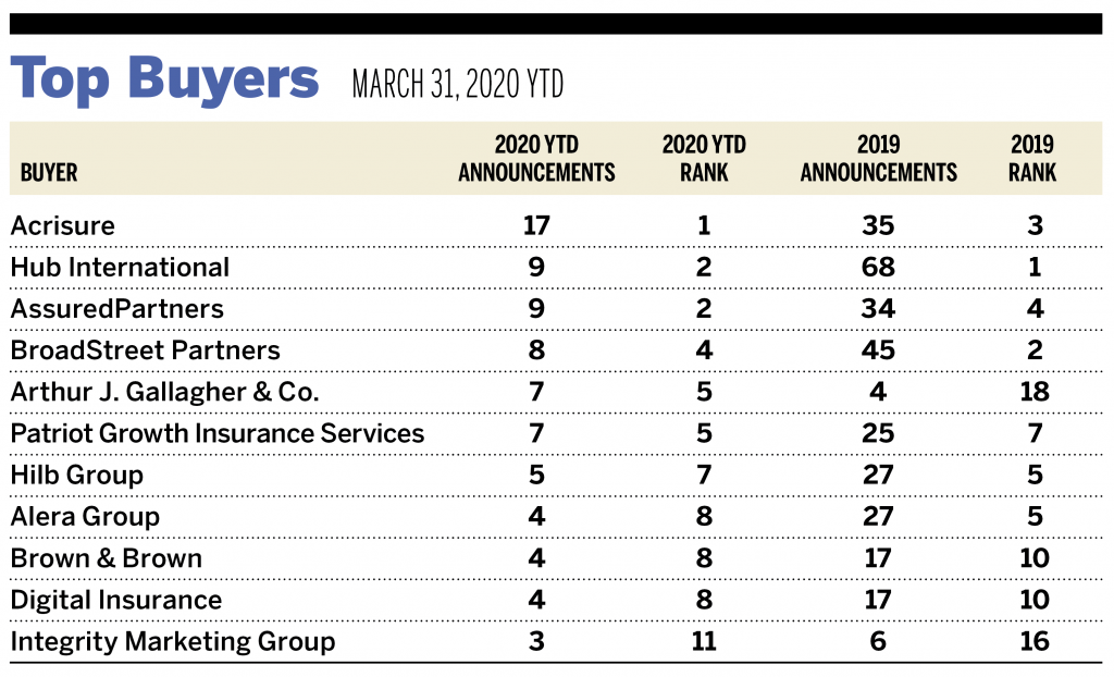 M&A Markets Continue to be Fluid