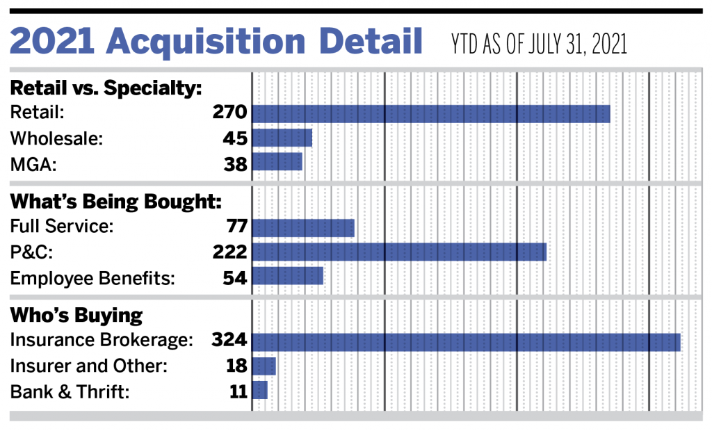 Consolidation Continues at Record Pace